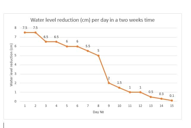 Water level reduction (cm) per day in a two weeks time